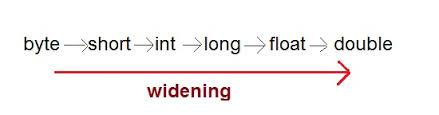 Java da Tip Dönüşümleri(Type Casting)